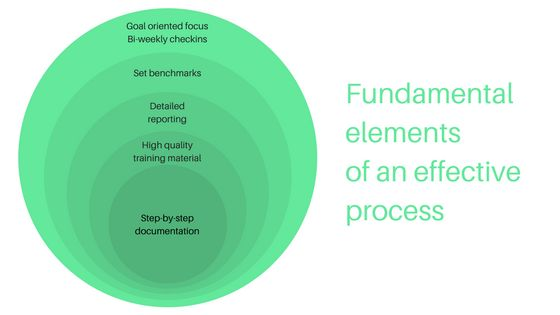 Fundamental elements of a successful business process