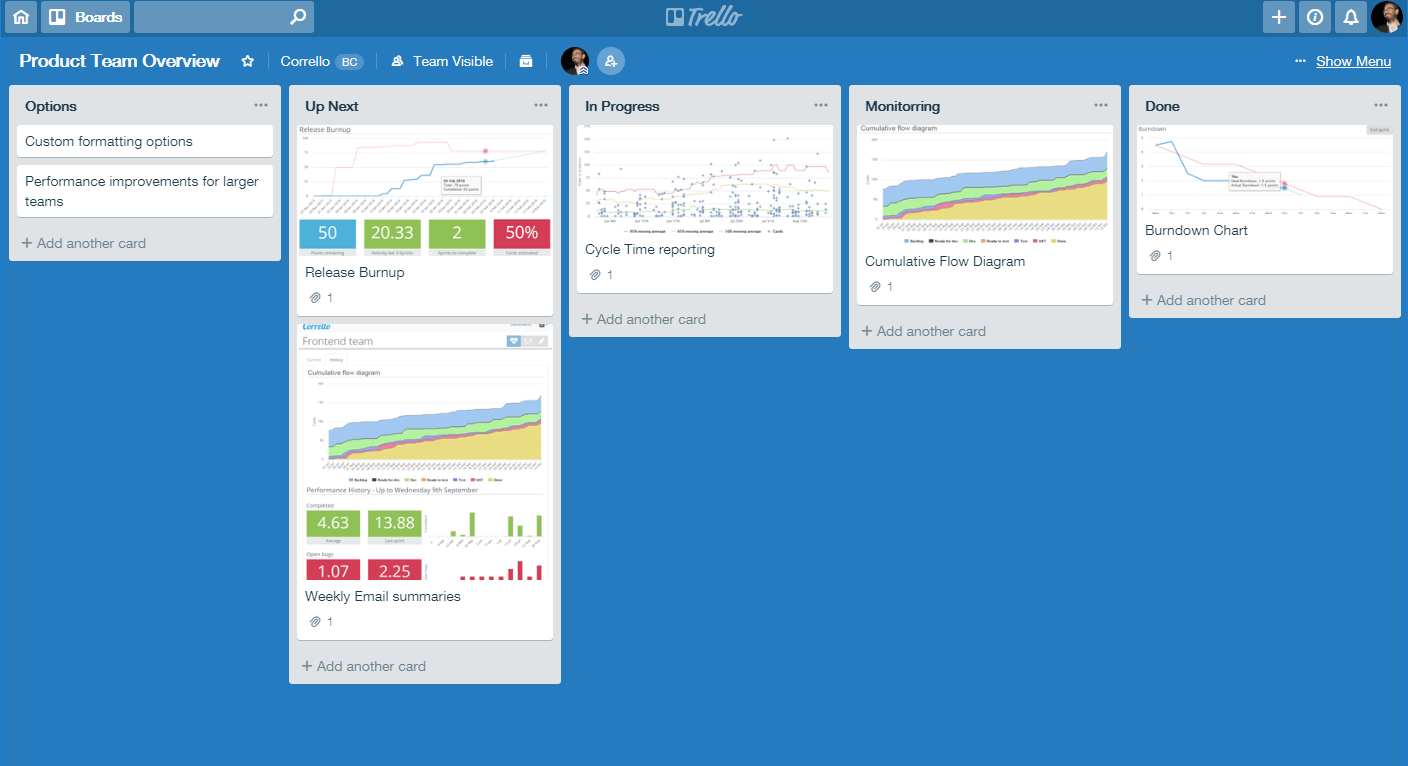Full Speed Ahead How To Accelerate Agile Teams With Trello