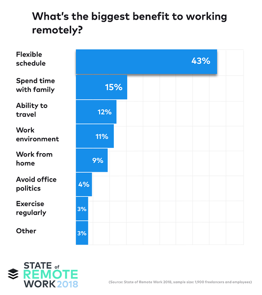 The benefits of remote work