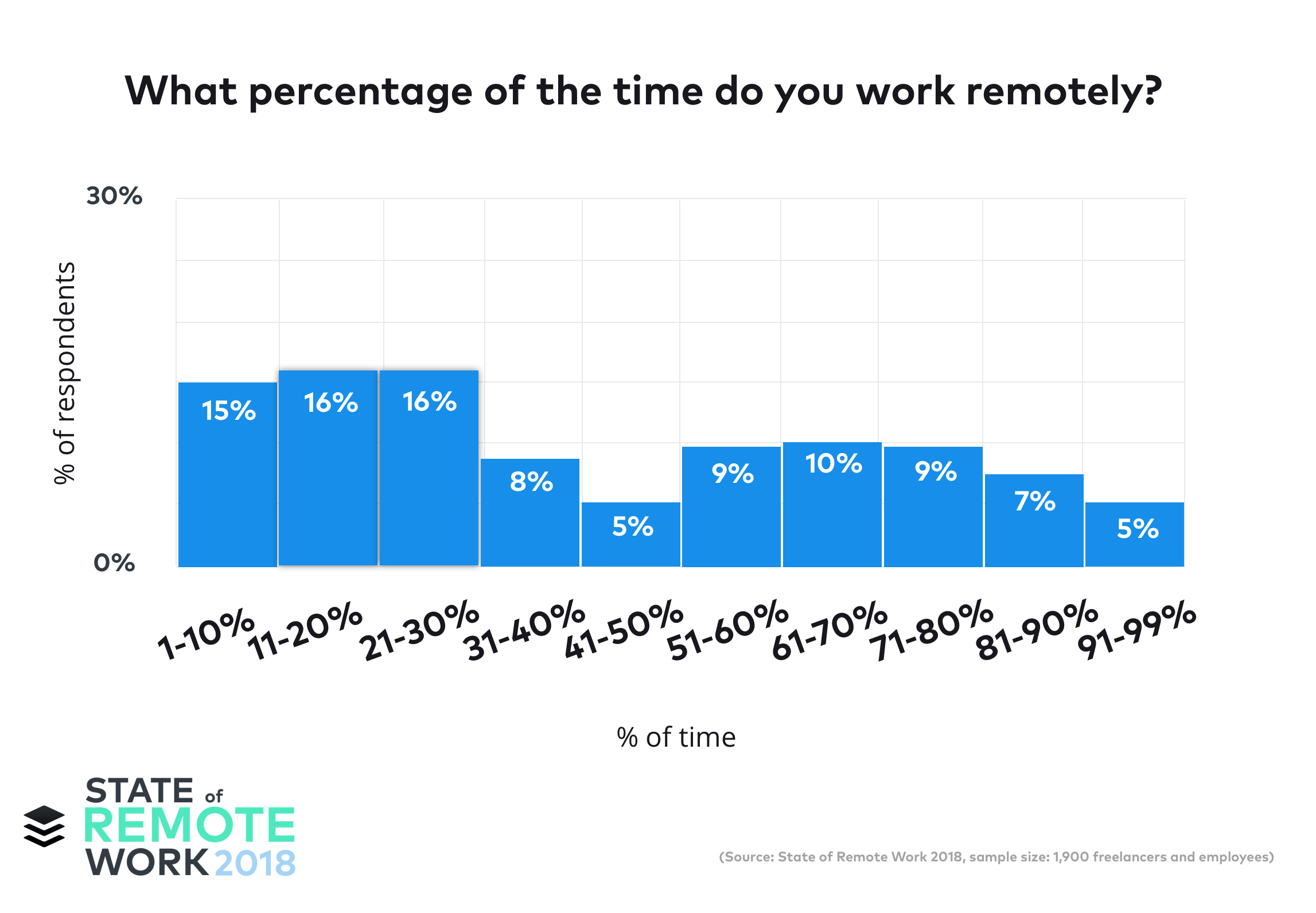 How to find a remote job
