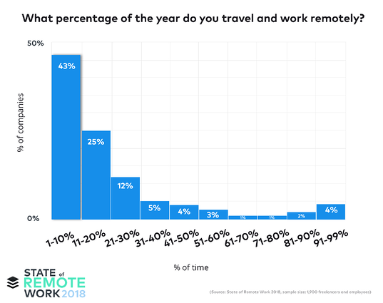 How to travel and work remotely