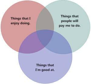 Find purpose in your life venn diagram