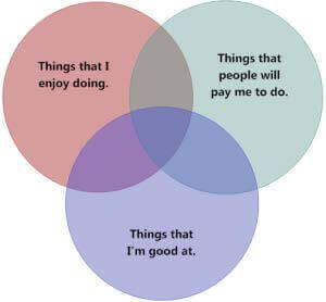 Find purpose in your life venn diagram