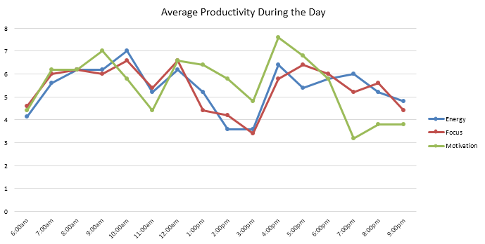 Daily productivity graph