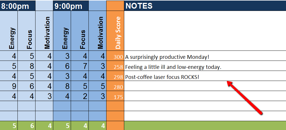 Keep notes throughout the day