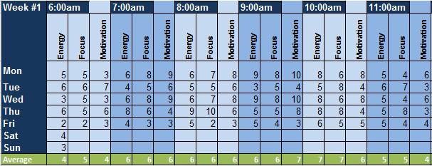 Productivity tracking spreadsheet