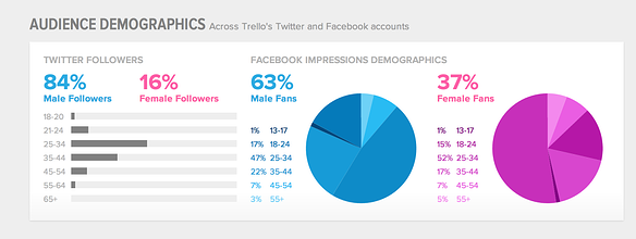 Example of Analytics from SproutSocial