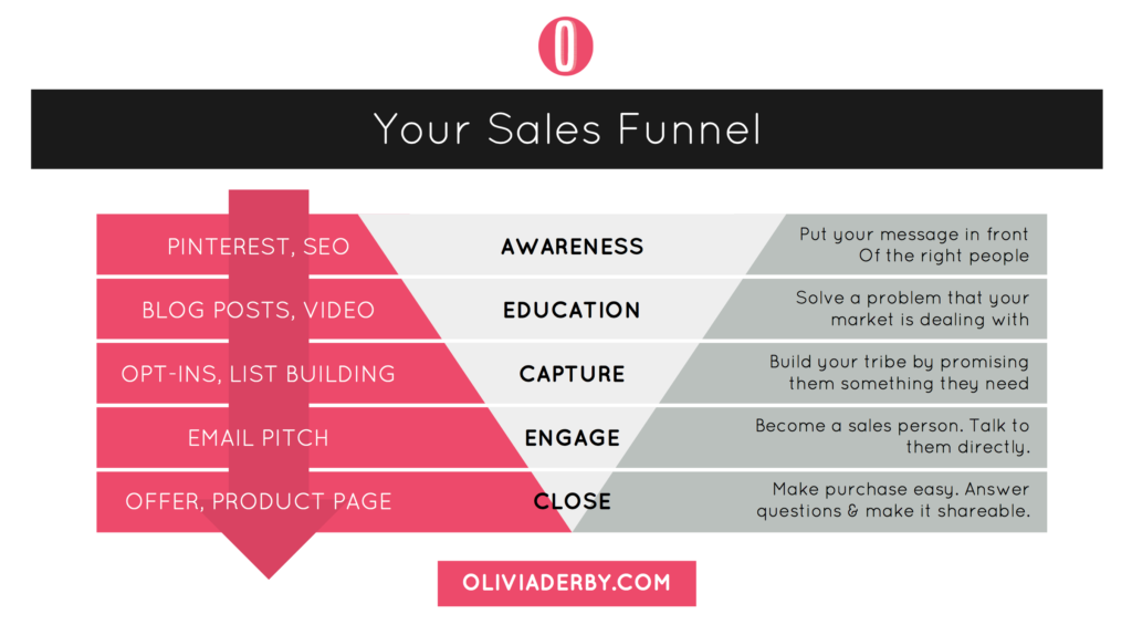 Your Sales Funnel