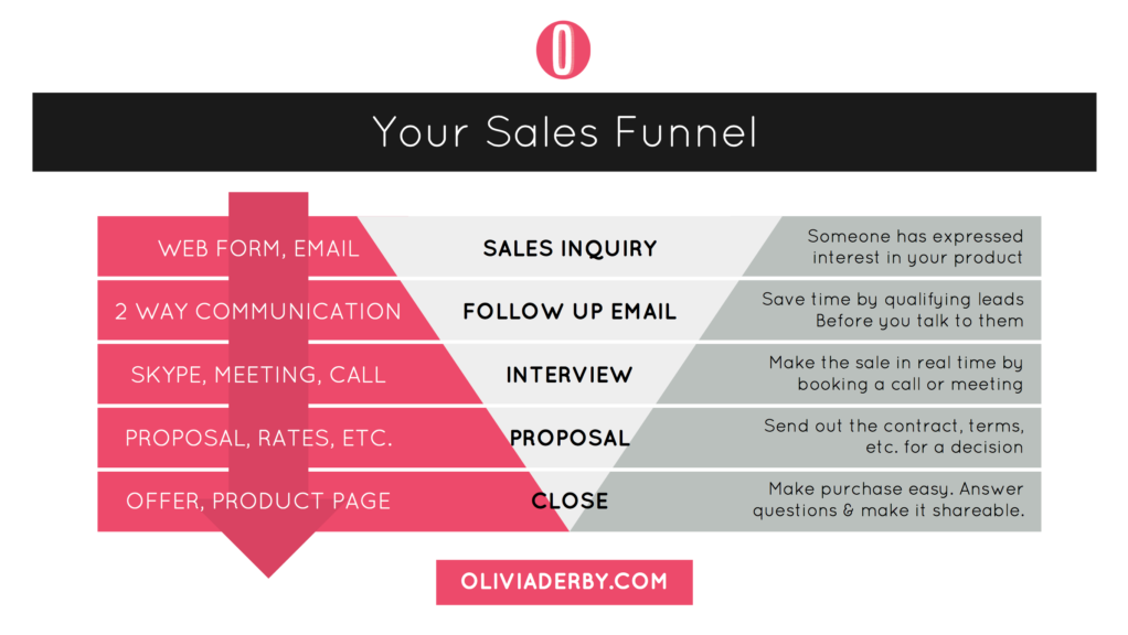 Convert & Close Stages of a Sales Funnel