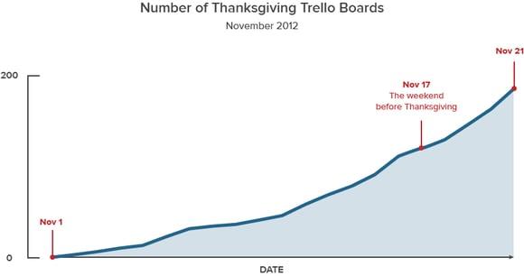 Trello Thanksgiving planning boards