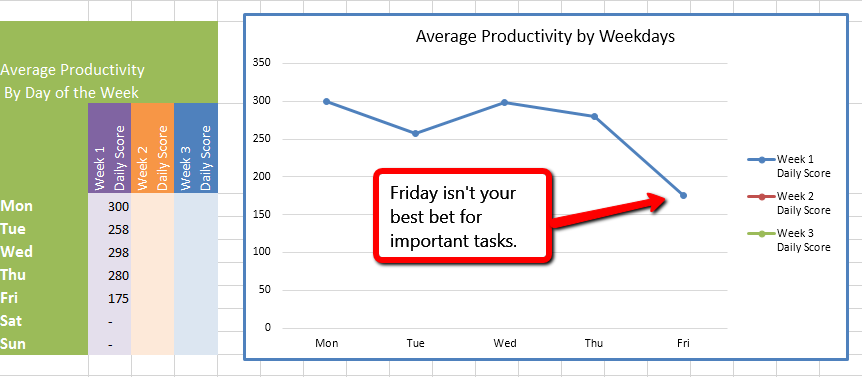 Weekly productivity trend