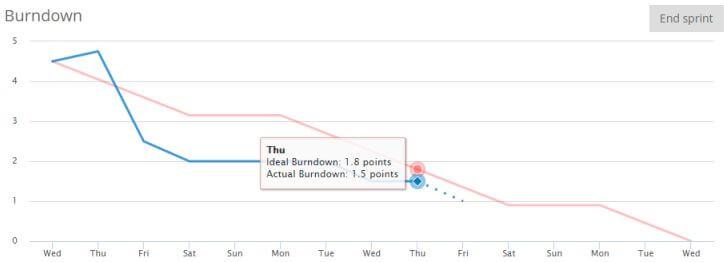 gráfico burndown