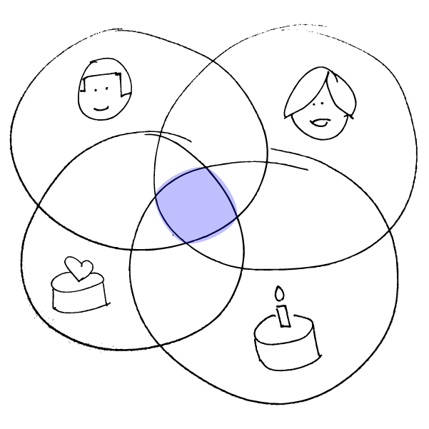 Showing a card filtering venn diagram intersect example