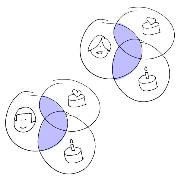 Showing our custom set card filtering venn diagram example