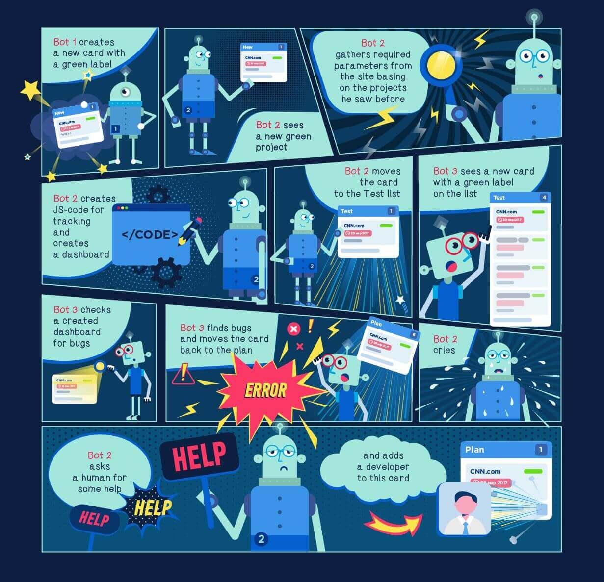 automação de processos de negócio