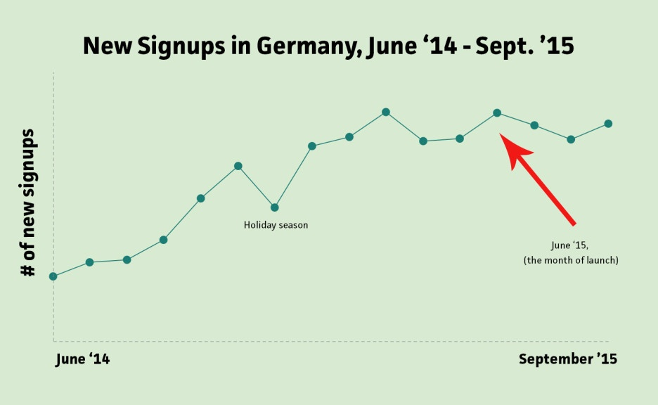 germany_signups