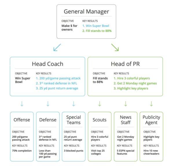 Betterworks Team Diagram & OKRs