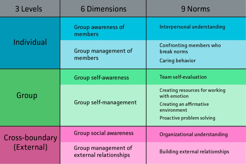 9 emotionally intelligent norms for Group EQ