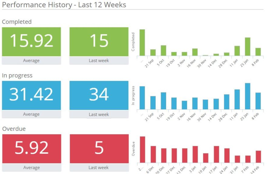 Corrello Power-Up: Performance History in Trello