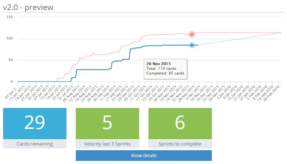 Release burnup chart in Trello with Corrello Power-Up