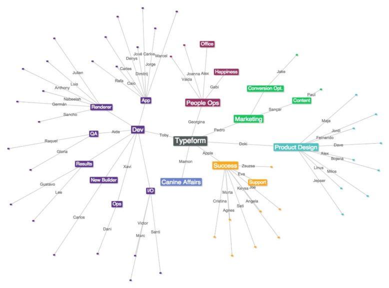 organograma funcional de uma empresa pequena