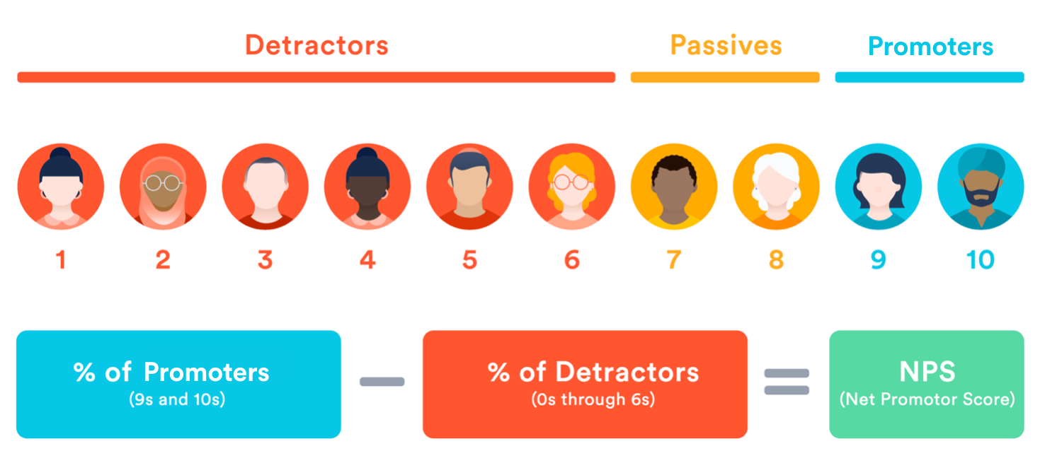 NPS Visual Definition