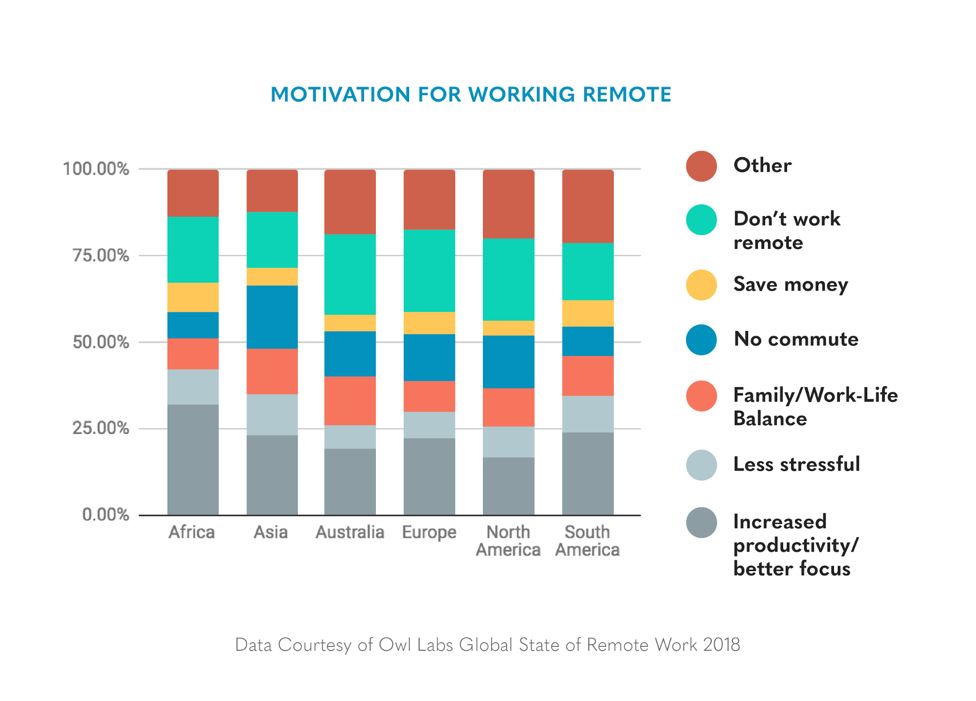 motivation for working remote