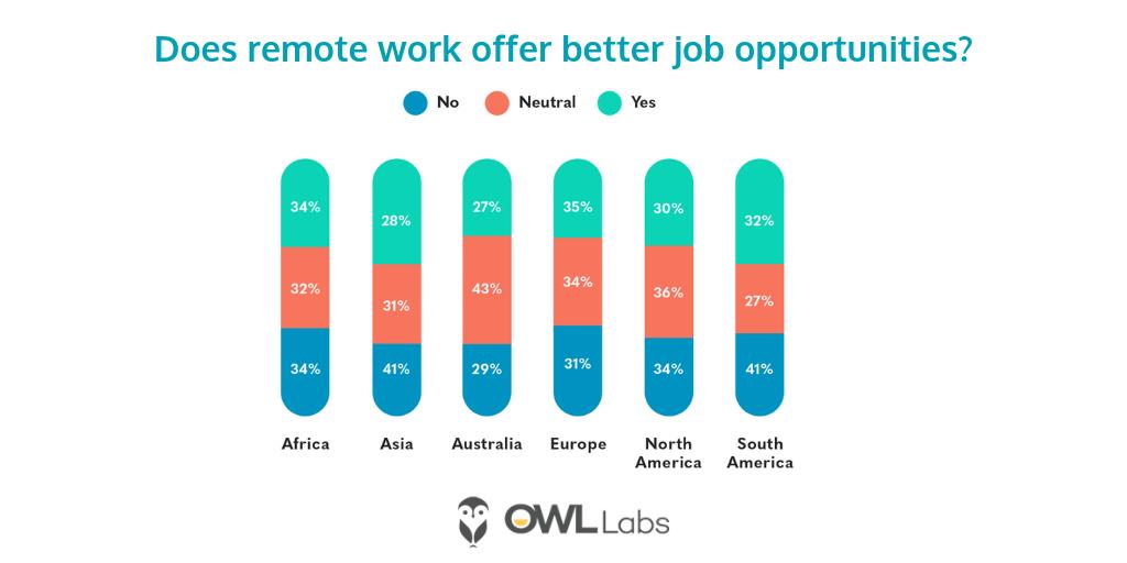 remote work job opportunities