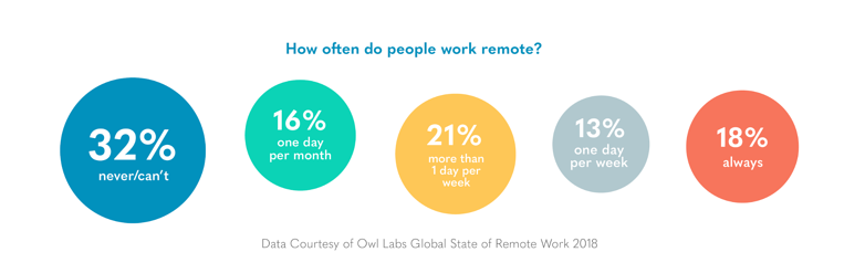 How often people work remotely