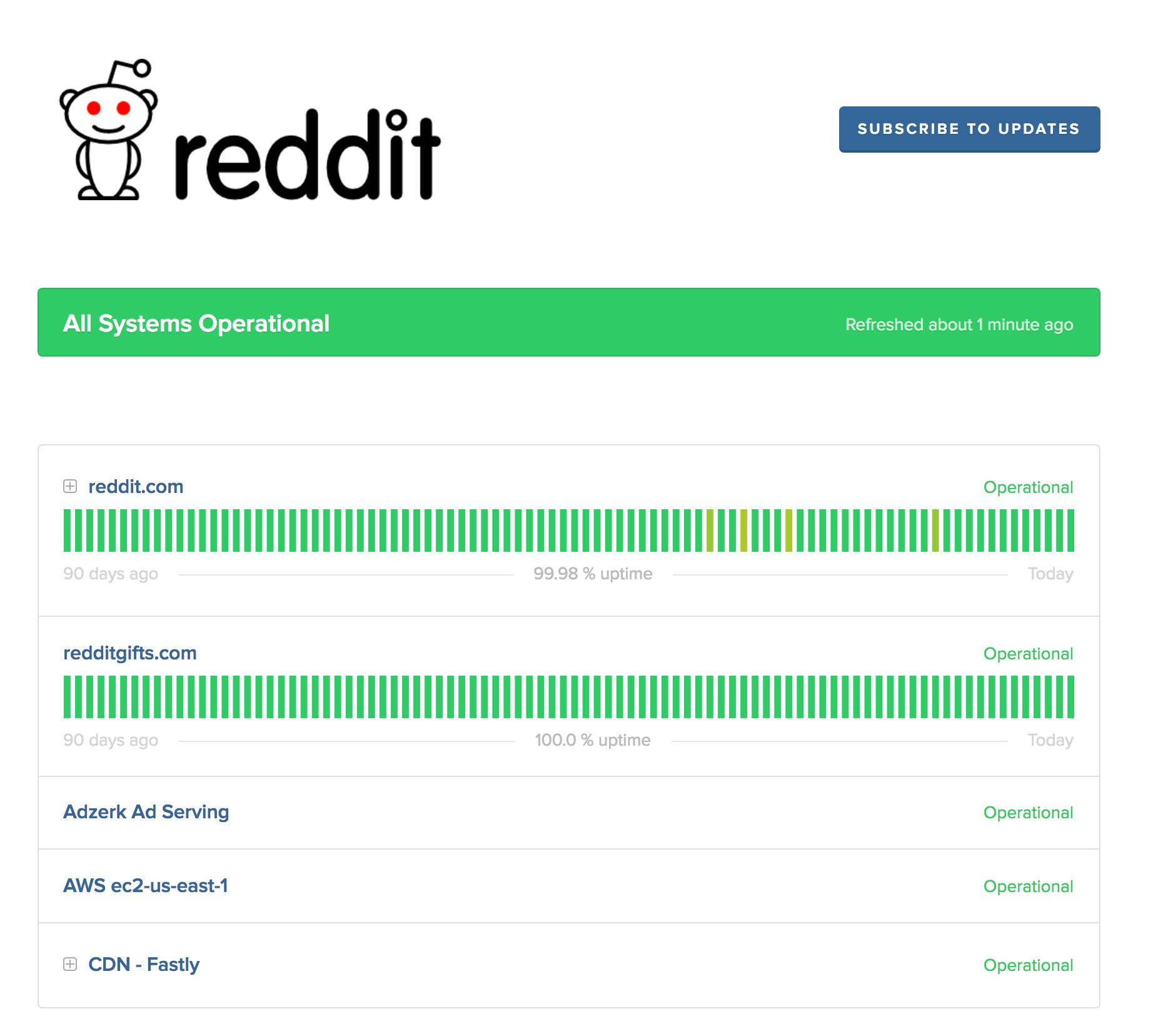 Reddit Status Page Uptime Showcase.png
