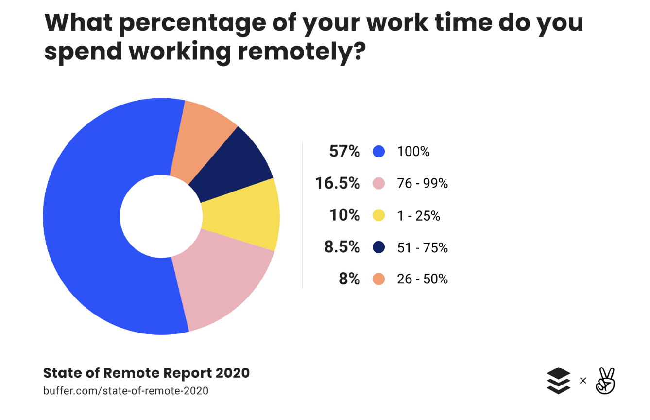 graph buffer percentage of time working remotely