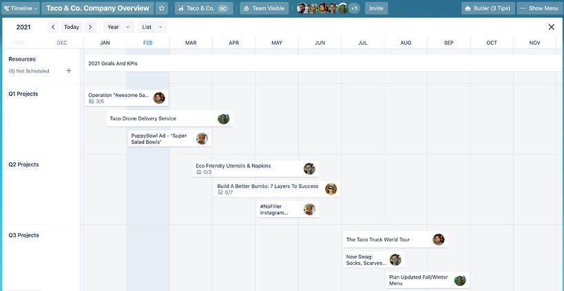 Trello timeline company overview screenshot