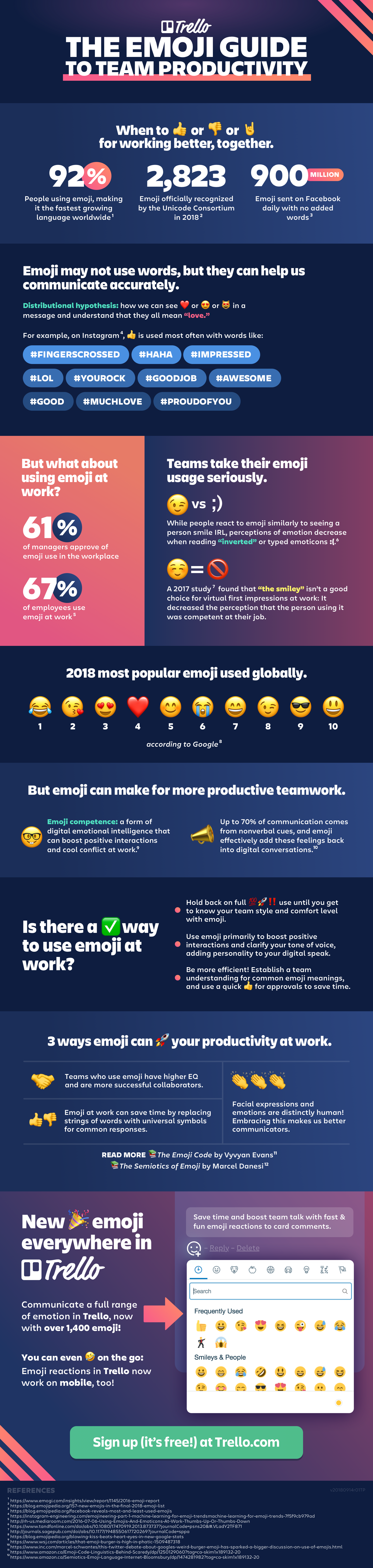 The Trello Guide to Emoji Infographic