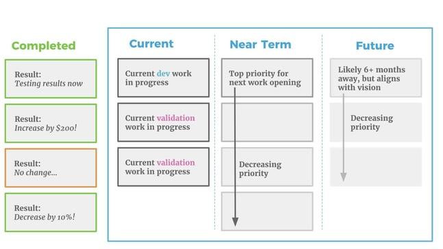 agile product roadmap