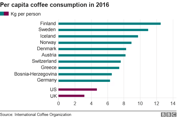 Kaffeekonsum nach Ländern