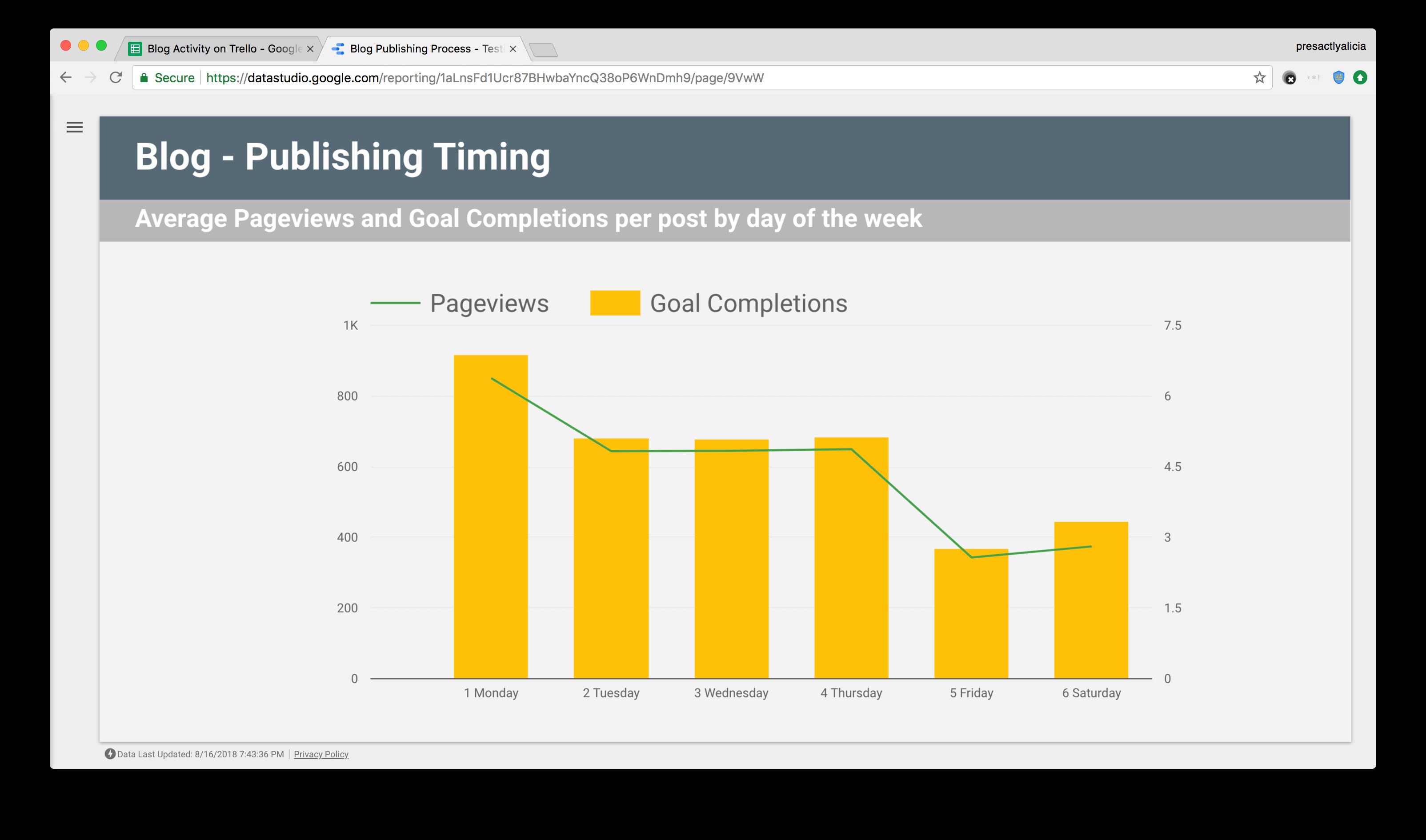 blog time based on google analytics