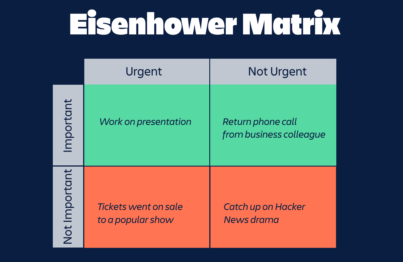 eisehower matrix 2