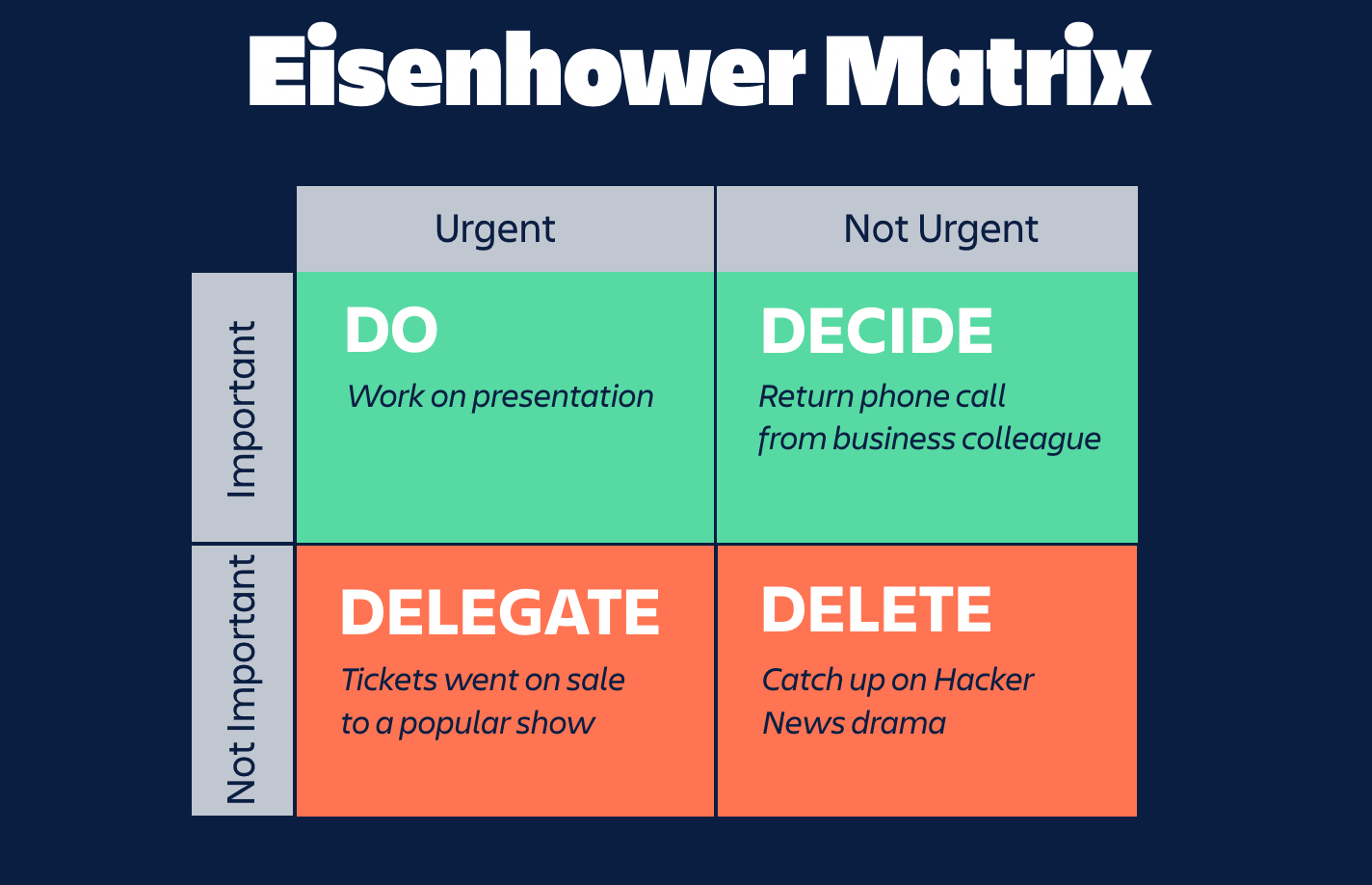 eisehower matrix 3
