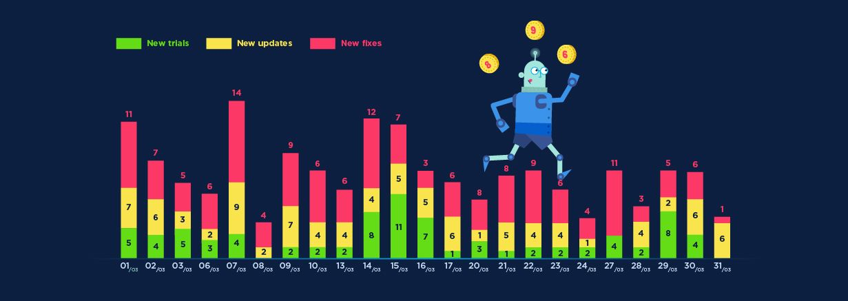 Chart Trello tasks per day, by type