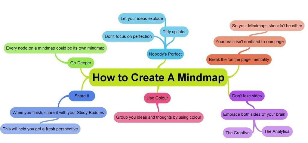 How to create a mindmap
