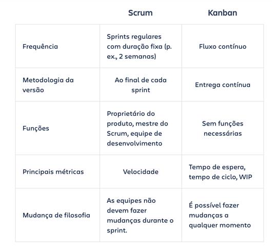 scrum-kanban-pt