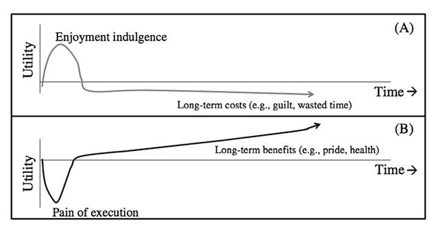 temptation bundling chart