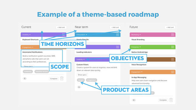agile roadmapping outline