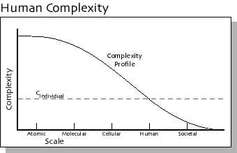 Human Complexity profile graph
