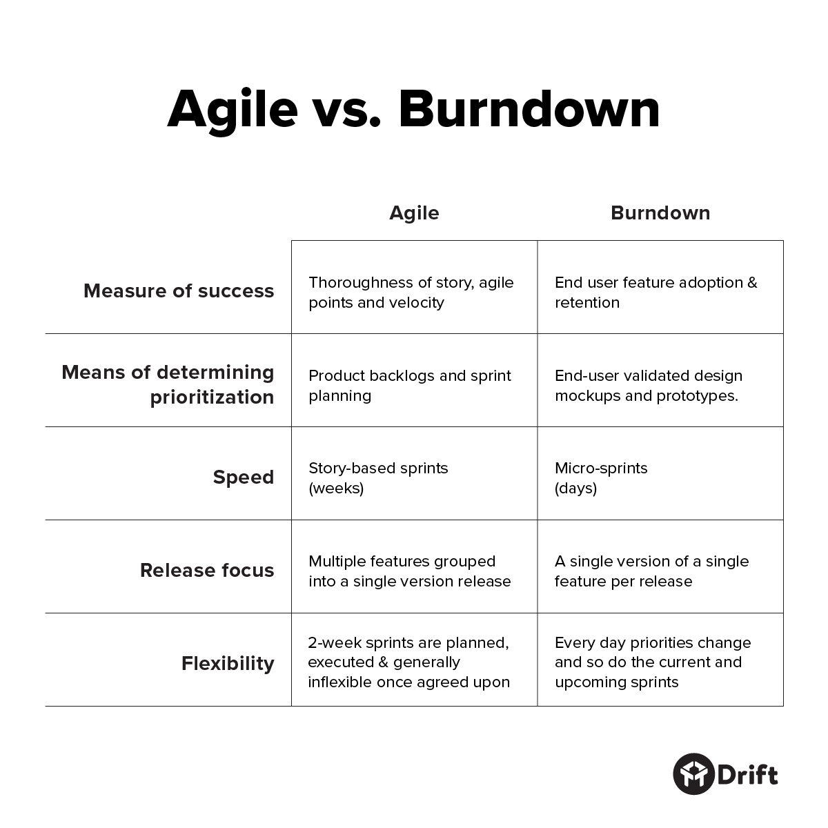 Agile Project Management vs. Burndown Framework