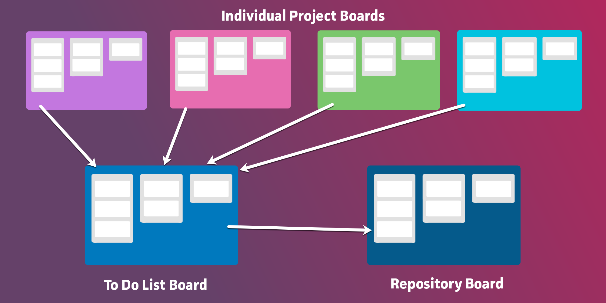 How to organize your many Trello boards
