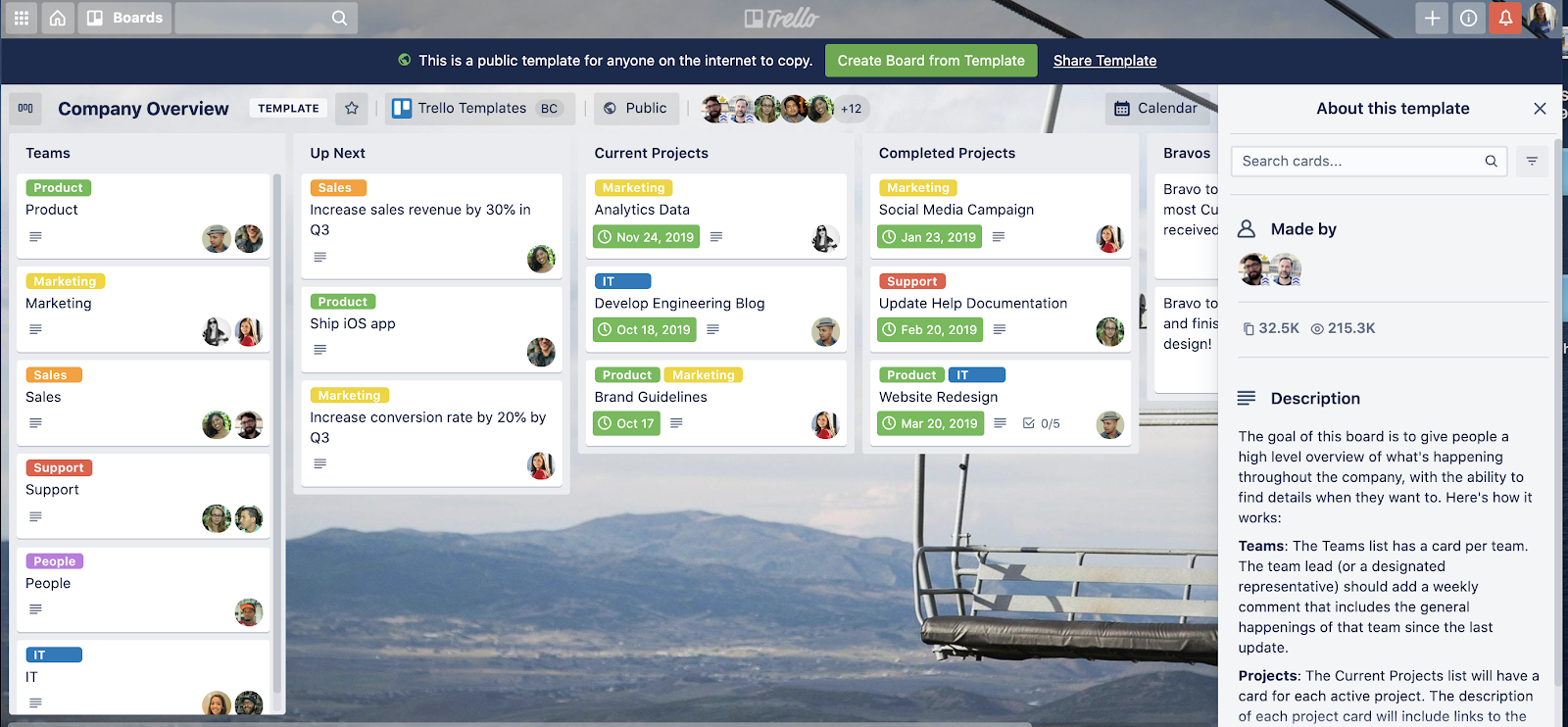 Unito Trello Board Screenshot