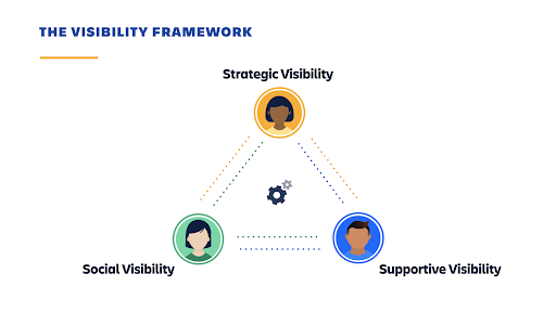 Visibility Framework Graphic